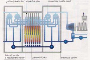 Schéma reaktoru